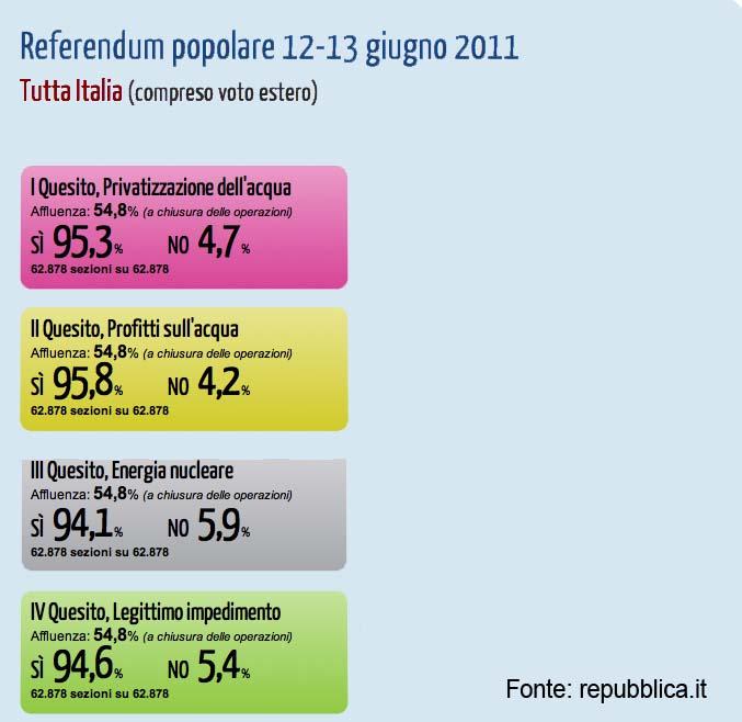 Referendum 12-13 giugno 2011. Risultati
