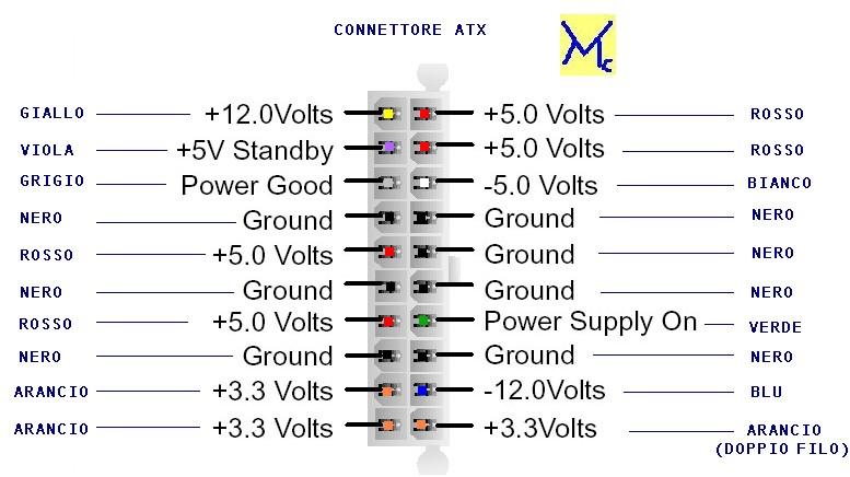 Schema connettore atx