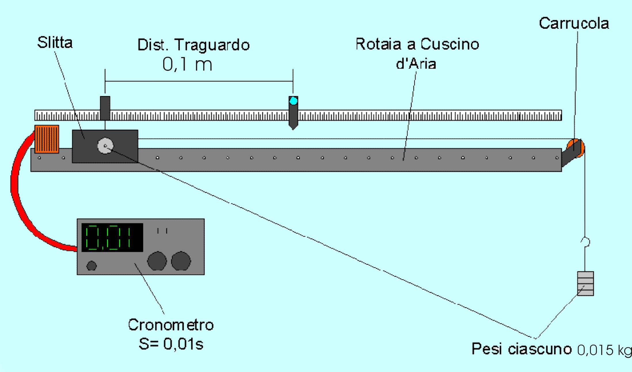 Moto rettilineo uniforme rotaia a cuscino d 39 aria for Schema autoclave a cuscino d aria