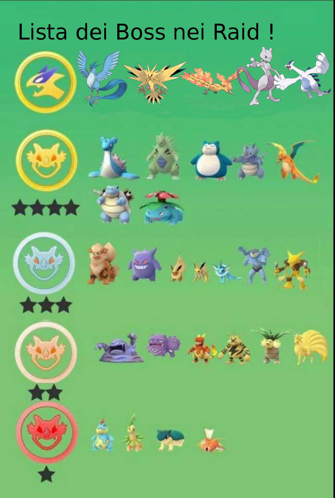Pagina per Ride contro il Boss per Gioco Pokémon GO