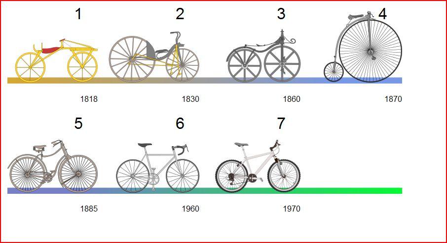 evoluzione bici