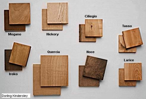 Diversi tipi di materiale forex