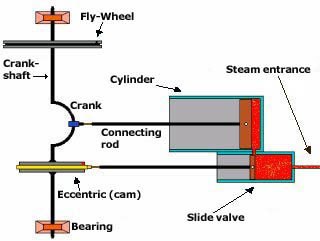 An easy to build steam engine