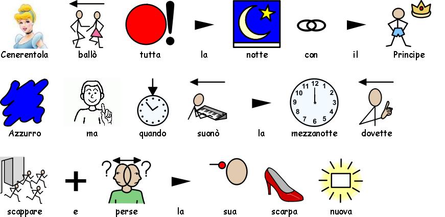 Scrivere un testo con simboli for Che programma usare per scrivere un libro