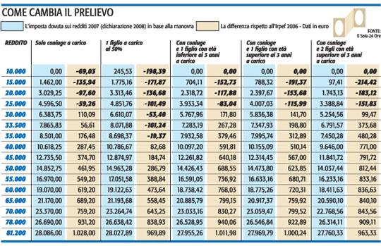 Le aliquote con detrazione della Finanziaria 2007 foto