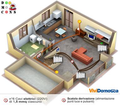 Domocons s c r l - Realizzare impianto elettrico casa ...