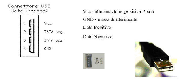 l u0026 39 usb in pratica