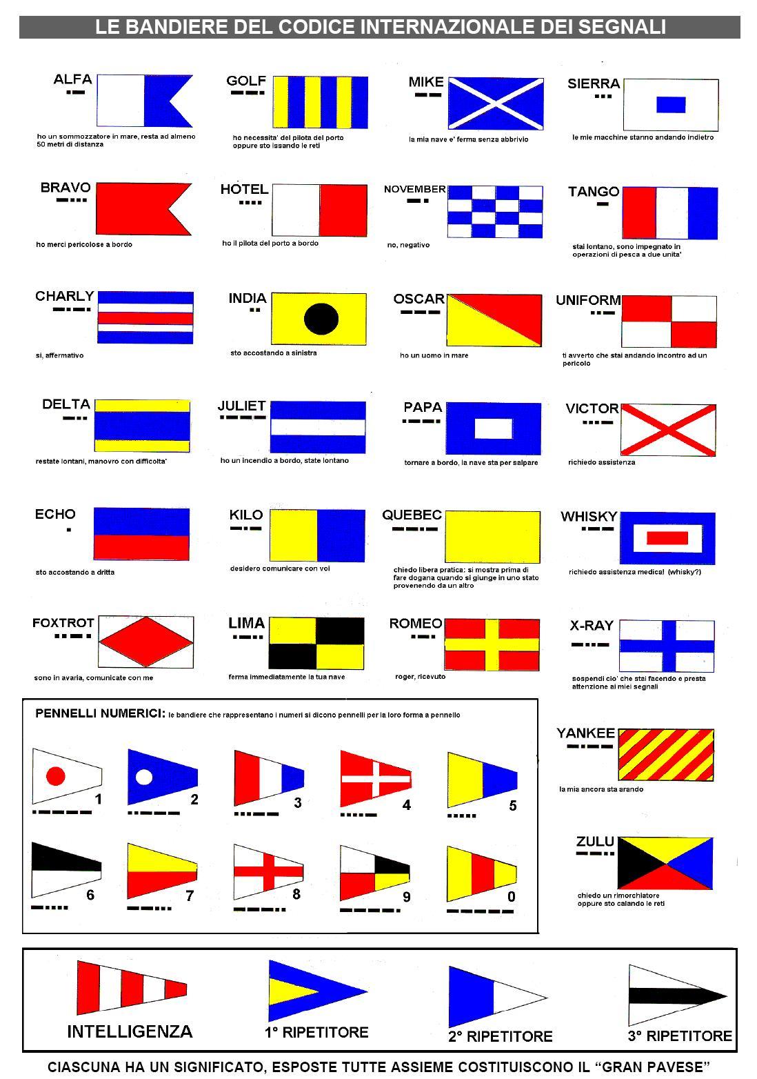 Tabella bandiere internazionali