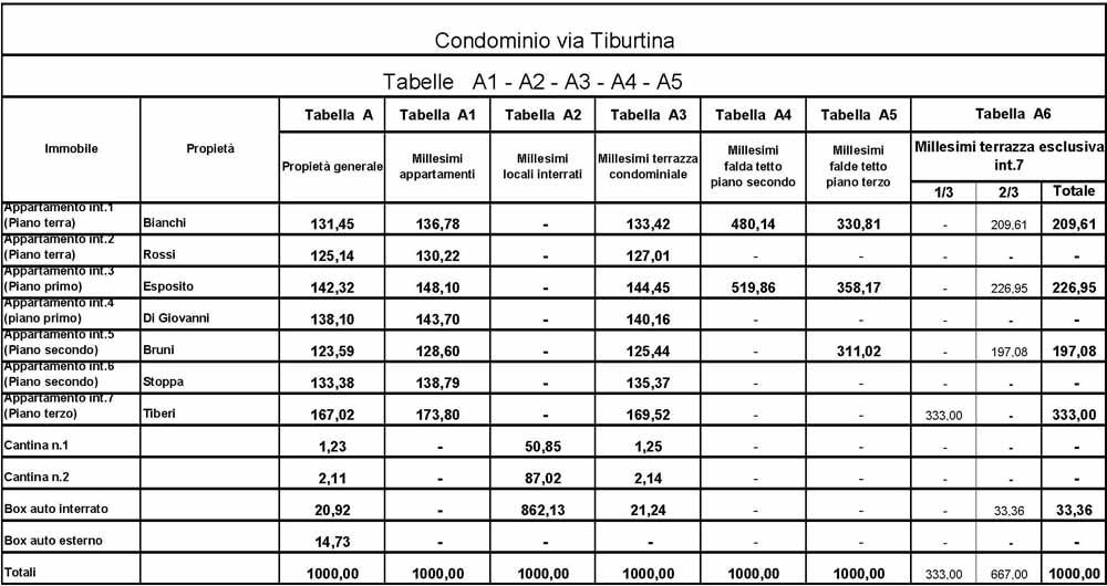 Tabelle Millesimali : Tabelle millesimali e regolamento di condominio