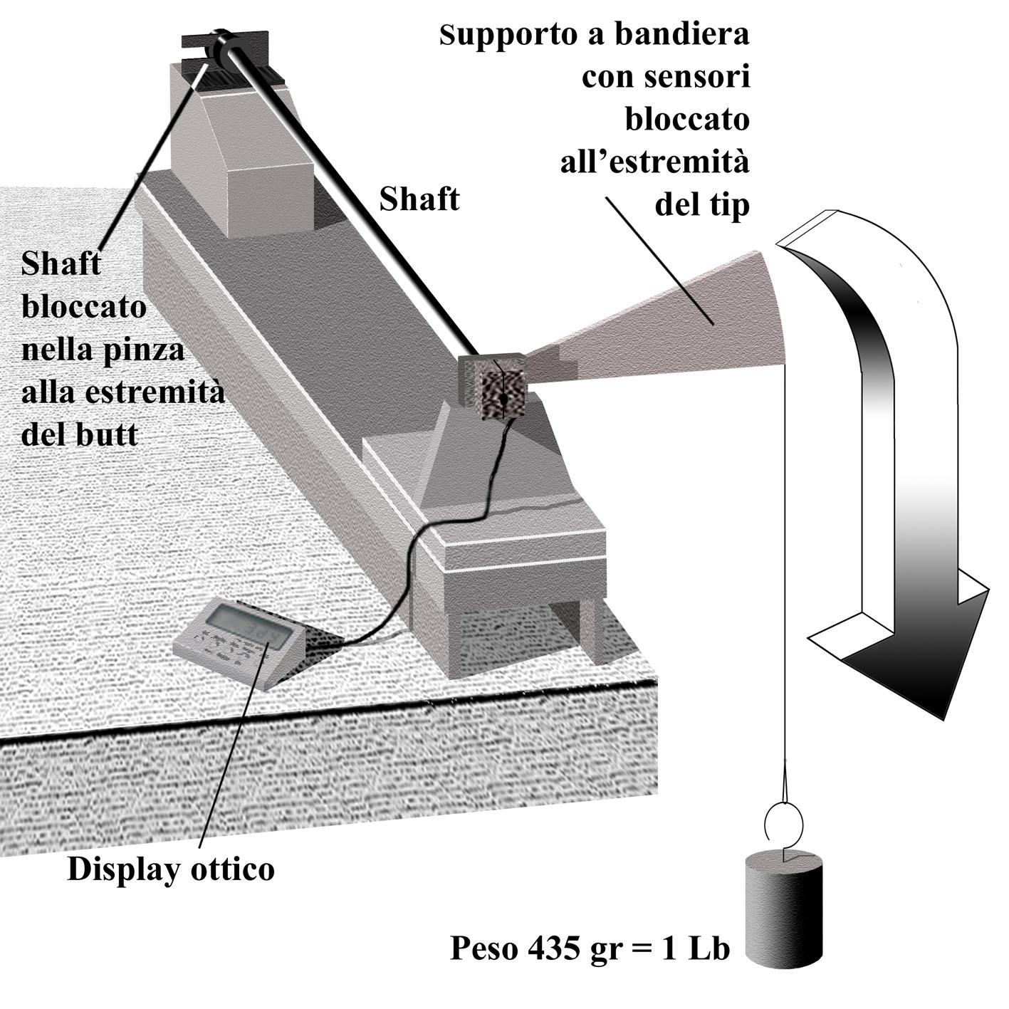 Dispositivo per il controllo della torsione