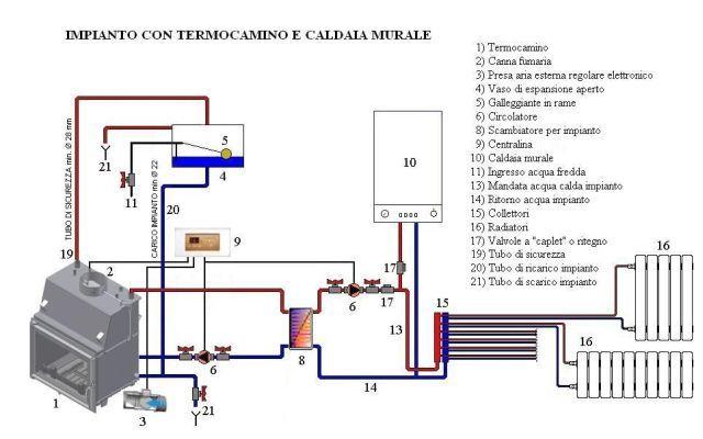 Schema idraulico termocamino edilkamin fare di una mosca for Quali tubi utilizzare per l impianto idraulico