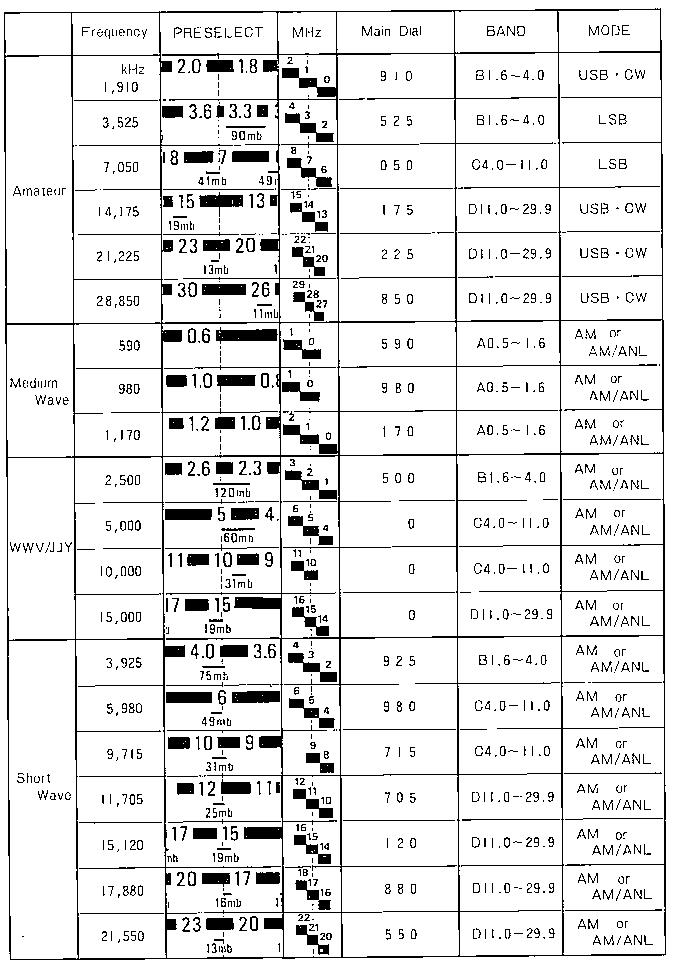 FRG-7 Manual - Page 7 - Operation