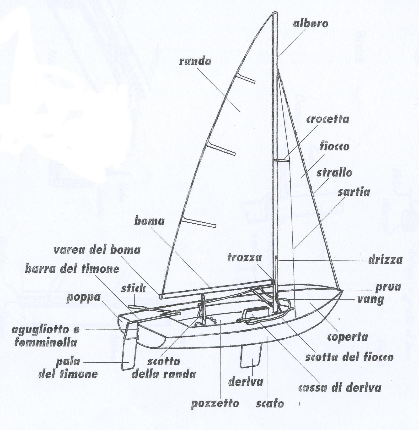 Navigazione a vela for Parti di una barca a vela