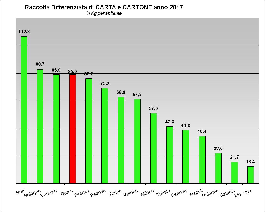 Raccolta Differenziata carta e cartone citt� italiane