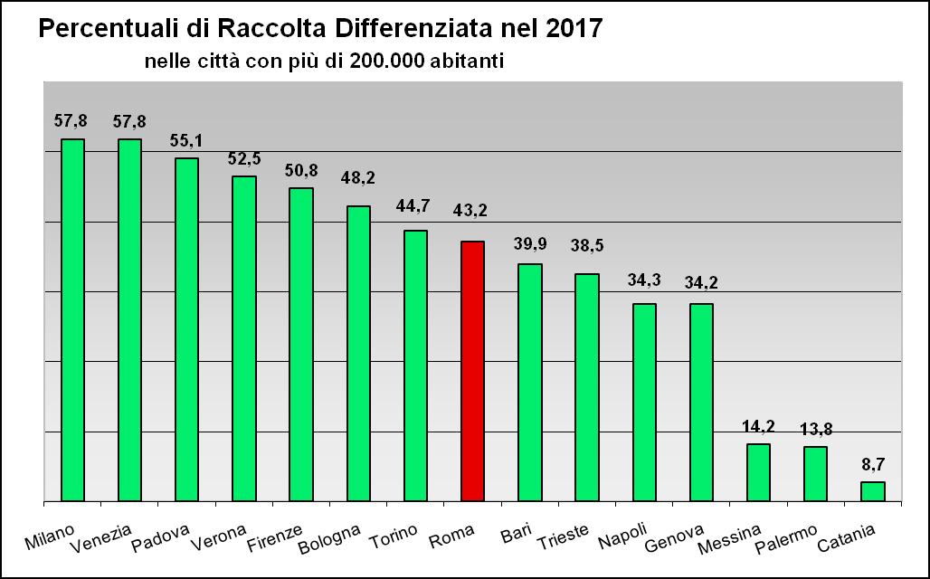Raccolta Differenziata Citt� italiane