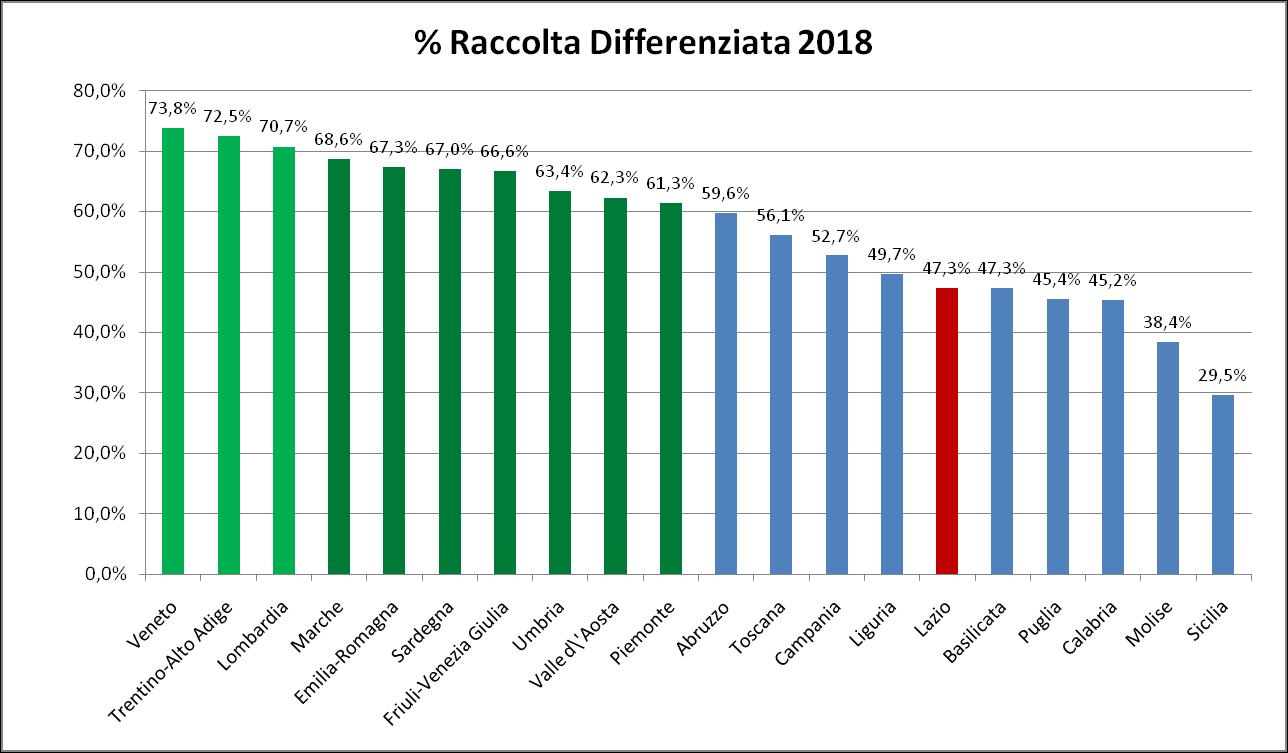Raccolta Differenziata Regioni italiane
