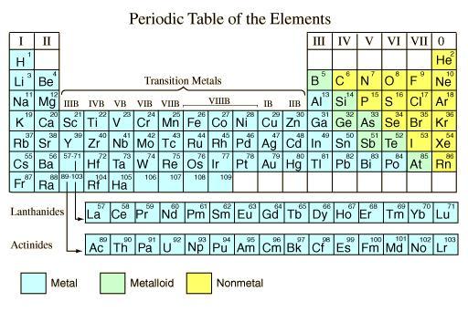 La tavola periodica urtaz Images