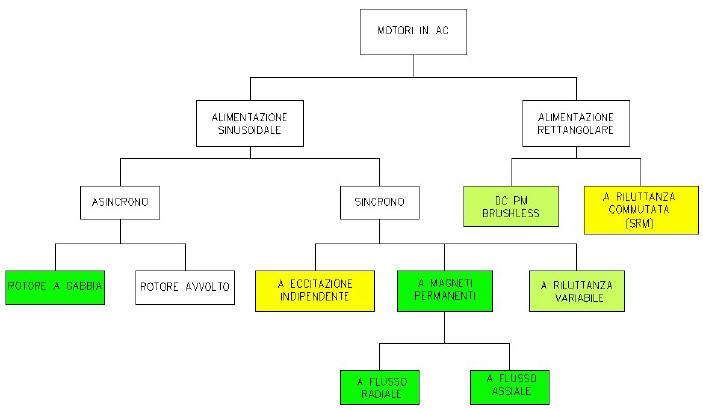 Capitolo 5 2 3 for Tipi di interruttori elettrici