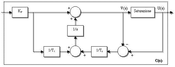 tesina di elettronica industriale