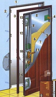 Porte blindate - Telaio porta interna ...