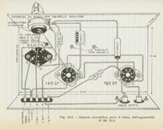 Schema radio reazione