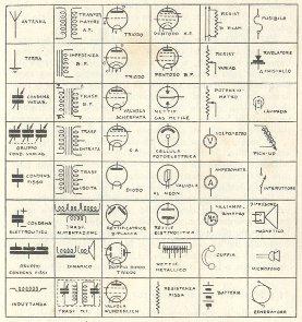 Simboli adoperati negli schemi radiofonici