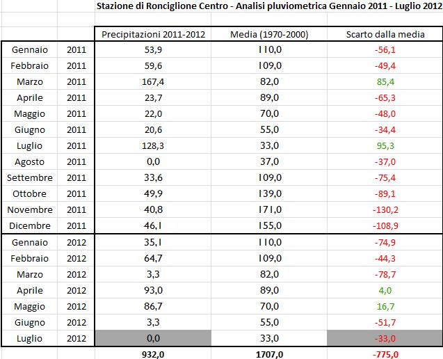Pluviometria Gennaio 2011 - Luglio 2012