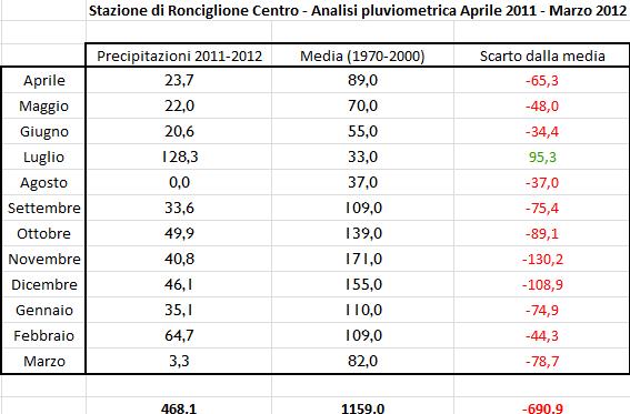 Pluviometria Aprile 2011 - Marzo 2012