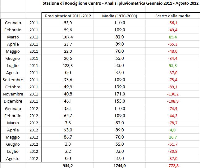 Ronciglione - Report Pluviometrico