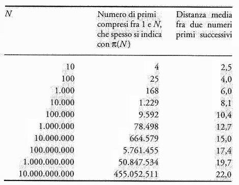 I numeri primi - Tavole dei numeri primi ...