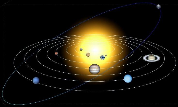 Il perch i pianeti del sistema stanno su piani diversi la for Piani di cabina solare