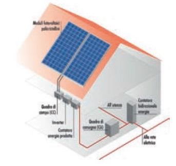 Eco energie for Piccola casa efficiente