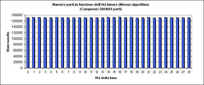 Calendario Lunare Parto Come Si Calcola.Stefano Pozzo L Influenza Delle Fasi Lunari Sulla Data Di