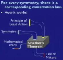 un analogo meccanico del teorema di Noether