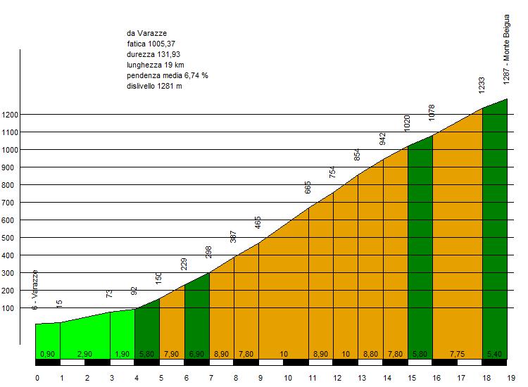 grafico della salita del Beigua