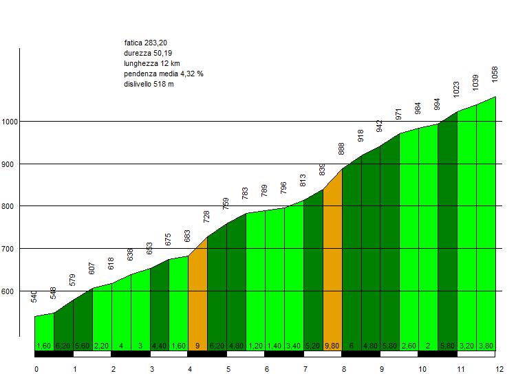 grafico della salita del passo Faiallo